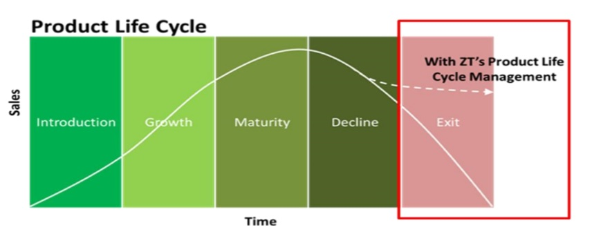 Technology Lifecycle Management: Product Lifecycle Management